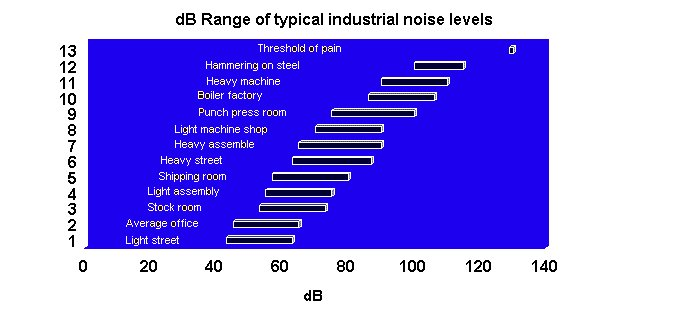 dB range of typical industrial noise levels chart