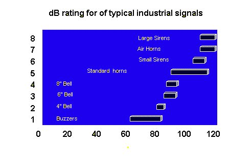 dB rating for typical industrial signals chart